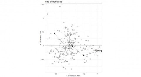 Figure 5.3b : birth cohorts of individuals in 1976 in the plane of axes 3 and 4. 1=oldest cohort, 4=youngest cohort.