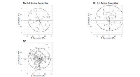 Figure 5.4a Subclouds of individuals based on membership of a governmental advice committee in 1976 in the plane of axes 3 and 4.