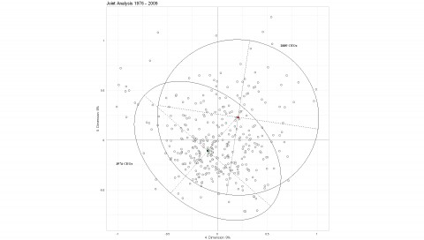 Figure 5.7 Concentration ellipses of the 1976 and 2009 cohorts in the plane of axes 4 and 5. Joint analysis of all individuals.