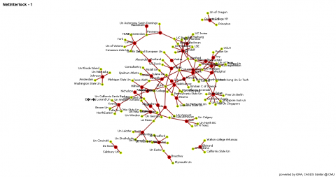 Figure 2.2 Bi-partite network of historical institutional overlap of the most productive interlock researchers.