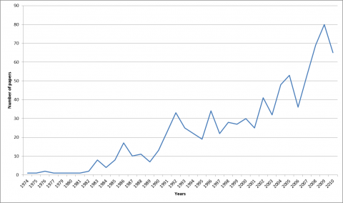 Figure 3.1 Number of articles in the WoS mentioning CA in the topic, by year of selected categories (866 articles).
