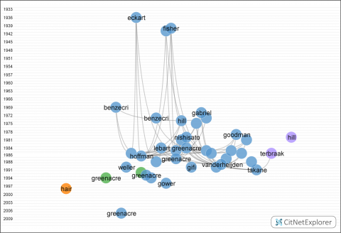 Figure 3.2 Citation network of the papers in the selection based on CA as topic and categories as specified above. The 40 most frequently cited publications are depicted. Only the first authors are mentioned. Colours indicate clusters (see below).