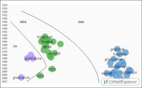 Figure 3.4 Citation patterns based on bibliographic coupling of the most cited works in CA, MDS and SNA. There are three clusters, separated by two lines in the figure. These lines are for indicative purposes only and do not reflect the cluster borders exactly.