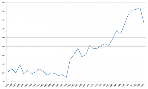 Figure 3.5 Number of articles mentioning MDS in the topic for each year, 1975-2010. Search criteria are described above.